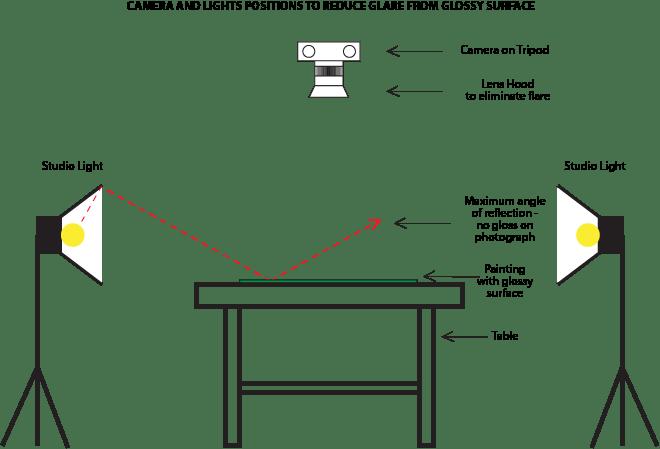 Camera & Lights